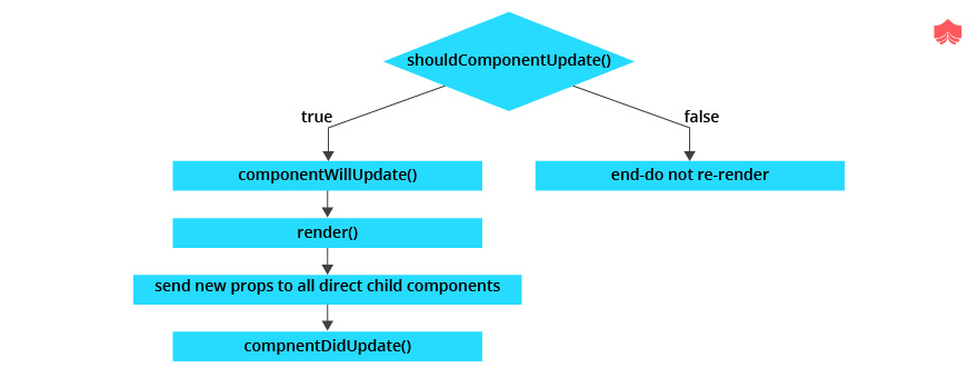 lifecycle of react due